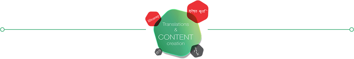 translations & content creation
