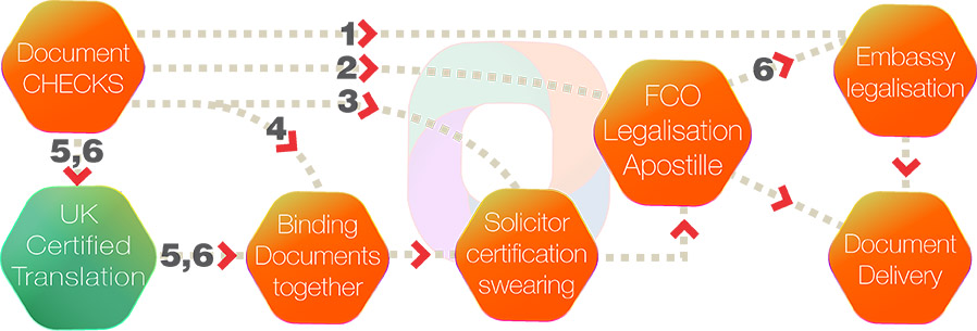 eko4-legalisation-process